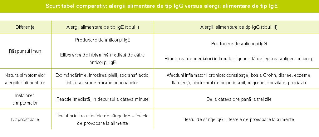 Alergii alimentare imediate vs. alergii alimentare întârziate